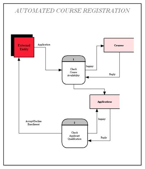 membuat dfd website software membuat dfd context diagram external entities