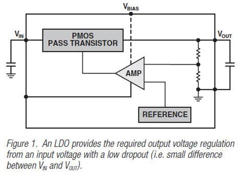 output capacitor selection for ldo output capacitor selection for ldo 28 images tps720xx ldo linear regulators capacitor