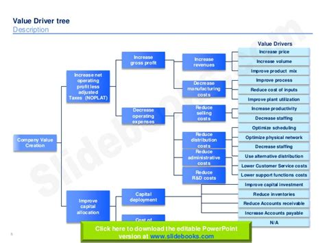 Value Tree Template by Value Tree Template 28 Images Value Driver Trees