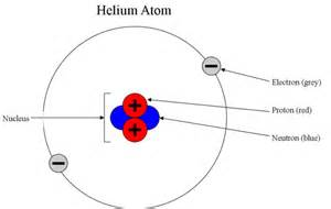 Proton Location In Atom Dynamic Moments