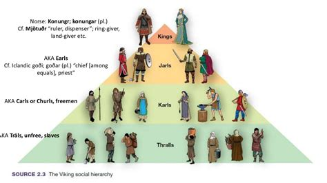 socialization class hierarchy in the viking age the social classes of the norsemen