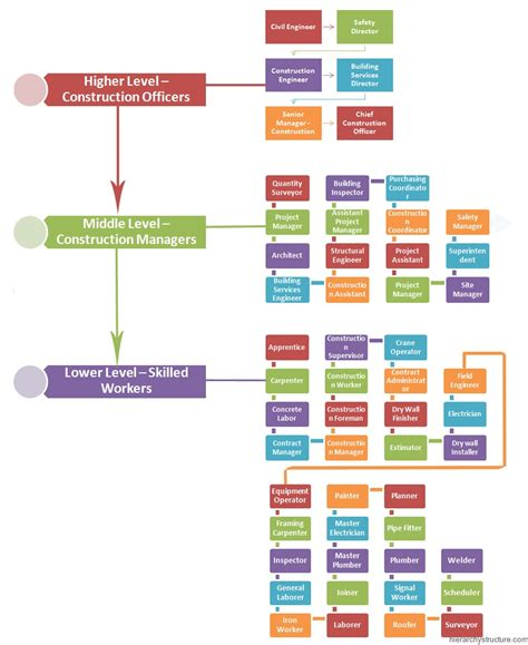design management jobs uk construction job titles and descriptions hierarchy chart