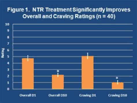 Neurotransmitter Restoration Detox by Neurotransmitter Restoration Therapy For The Treatment Of
