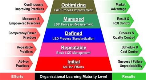 l framework a quality framework for continuous improvement of e