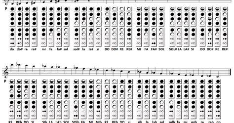 tavola posizioni flauto traverso musica e spartiti gratis per flauto dolce flauto posizioni