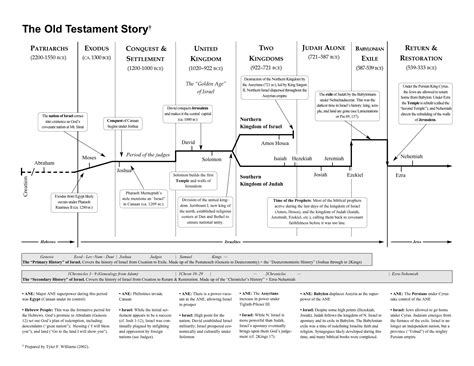 the story of scripture an introduction to biblical theology hobbs college library books testament story timeline testament