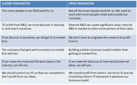 How Much Is Columbia Mba by Open Vs Closed Innovation How Much Evil Is Just Right