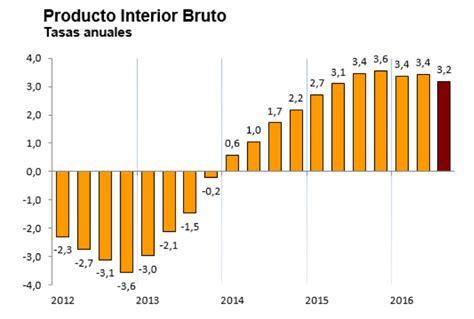 los ltimos espaoles de la econom 237 a espa 241 ola ralentiza su crecimiento pero sigue avanzando m 225 s de un 3 en tasa anual