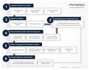 Ergo Ergo Chair Ergonomics Improvement Process Ergonomics Plus