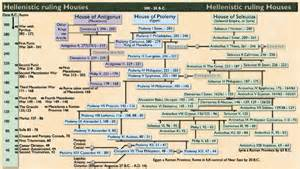 bible chronology timeline time period between the testaments