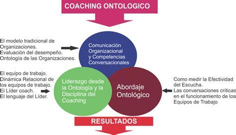el modelo coach para coaching ontol 243 gico la mejor aplicaci 243 n la empresa