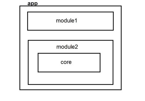 javascript module pattern stack overflow code injection angularjs how to correct inject service