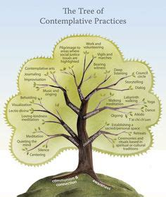 contemplative meditation how to build a sustainable daily practice books 1000 images about meditation on centering