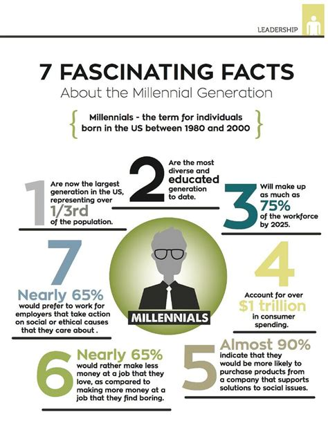 millennial social media statistics 17 best images about facts about millennials on pinterest