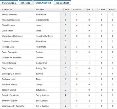 fecha de transicin 1 de enero de 2014 es el momento a partir show de goles de la fecha 7 del torneo de transici 243 n 2014