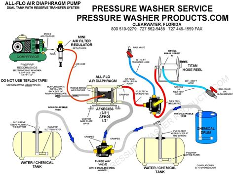 how to plumb a pressure tank diagram how to plumb an aodd with two tanks and transfer chemical