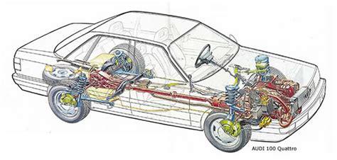 cadena cinematica coche fisica mecanica transmision de potencia