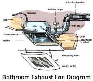 bathroom exhaust fan diagram removeandreplace