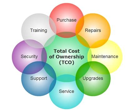 Total Mba Cost Tepper by Total Cost Of Ownership Tco Definition Operations