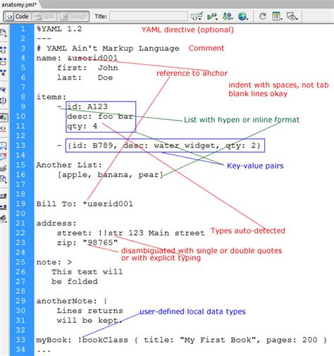 format yaml exle yaml file with explanations learn web tutorials