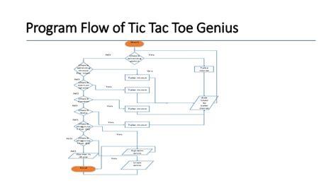 design game in c ai based tic tac toe game using minimax algorithm