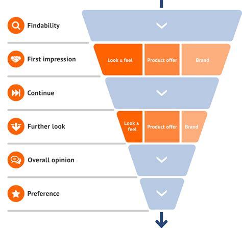 digital models digital sales model wua