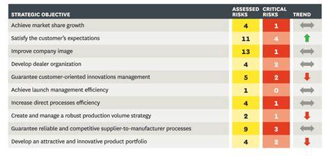 Market Risk Report Template Managing Risks A New Framework
