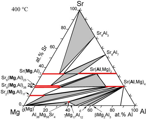 al mg si phase diagram metals free text thermodynamic database for mg