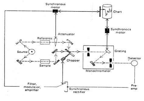 Spektroskopi Inframerah Kemometrika Untuk Analisis Farmasi dunia farmasi makalah kimia analisis 2