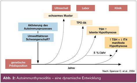 innere unruhe hashimoto pathogenetische grundlagen der autoimmunthyreoiditis