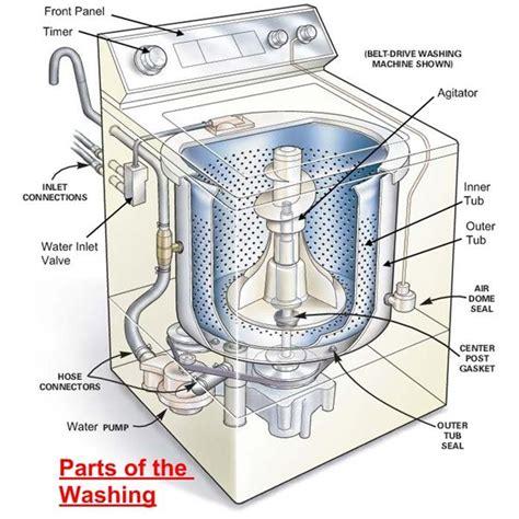 how washing machine works parts of washing machine