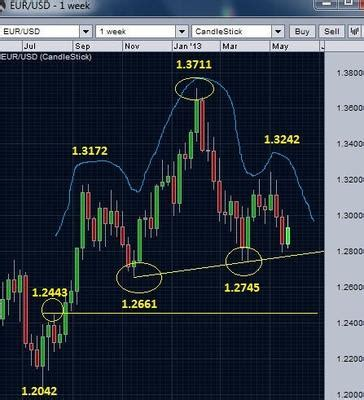 pattern emerging meaning the emerging patterns of eurusd 30 may 2013
