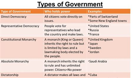 Type Of Government Government Ppt