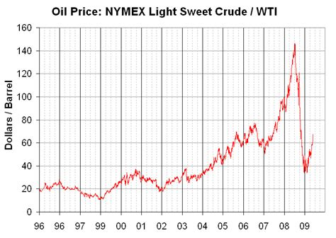 Light Sweet Crude Price by File Wti Price 96 09 Png Wikimedia Commons