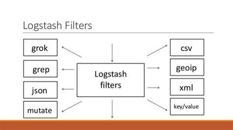 logstash pattern types log management with elk