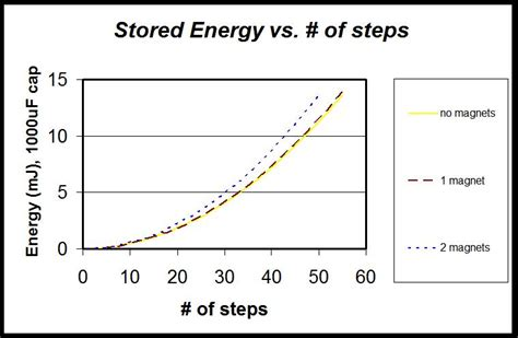 relationship between capacitor and energy piezoelectric based energy harvesting