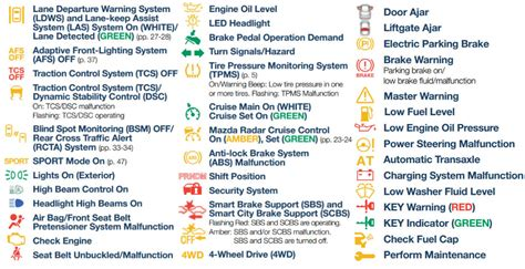 mazda dashboard symbols guide to mazda dashboard warning lights and their meanings
