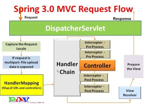 spring mvc framework learn to spring mvc framework tutorial with simple exle