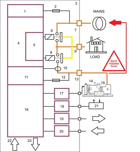 connecting a generator to electrical panel genset controller
