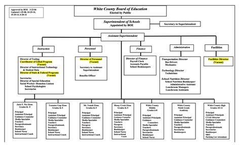 education organization organizational chart white county school system