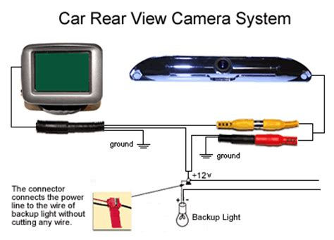 the car rearview system