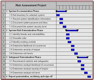 Risk Assessment Security Survey Template by Information Security Risk Assessment Guidelines