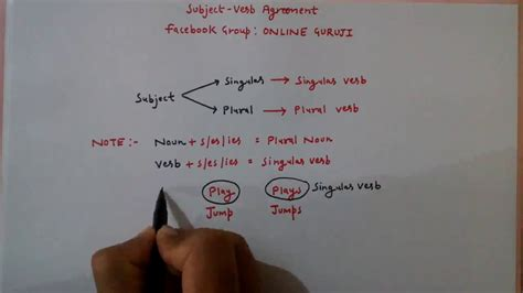 Mba After Bank Po Experience by Subject Verb Agreement Part 1 Ssc Cgl Bank Po Cds