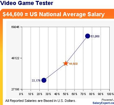 Tester Salary by So You Wanna Be A Tester Nixie Pixel