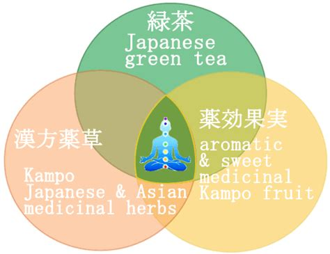 Japanese Detox Diet japanese ko weight loss green tea shop