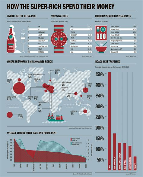 Rich Spend Money by How The Rich Spend Their Money Raconteur Net