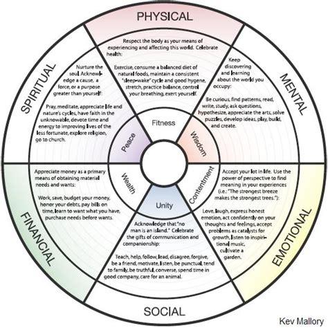 Wellness Wheel Worksheet by Balance Worksheet Quotes