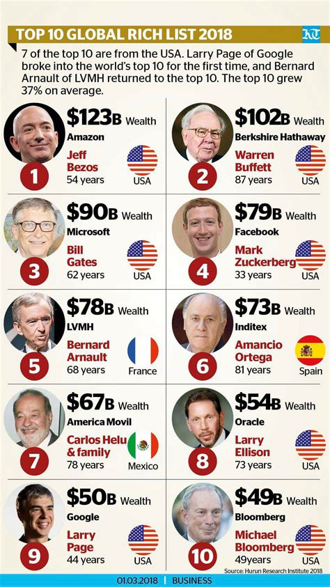 richest in the world 2018