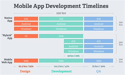 there s more than one way to build mobile apps part 2