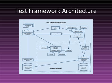 test framework architecture